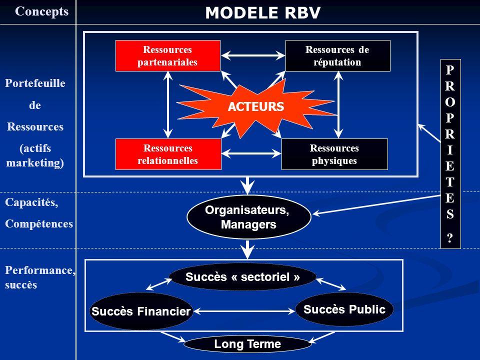 Ressources relationnelles Ressources partenariales Portefeuille de Ressources (actifs marketing) Capacités, Compétences Performance, succès Concepts MODELE RBV Long Terme Succès « sectoriel » Organisateurs, Managers PROPRIETES?PROPRIETES.
