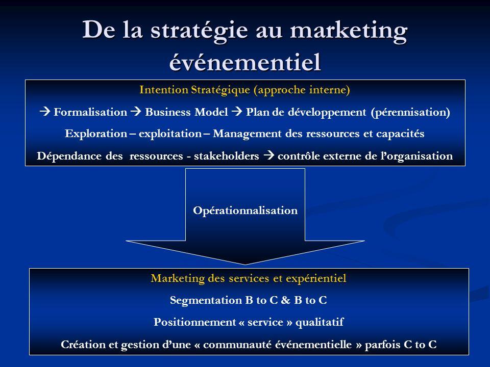 De la stratégie au marketing événementiel Intention Stratégique (approche interne) Formalisation Business Model Plan de développement (pérennisation)