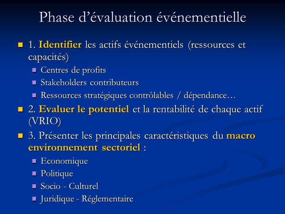 Phase dévaluation événementielle 1.