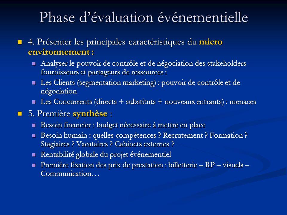 Phase dévaluation événementielle 4. Présenter les principales caractéristiques du micro environnement : 4. Présenter les principales caractéristiques
