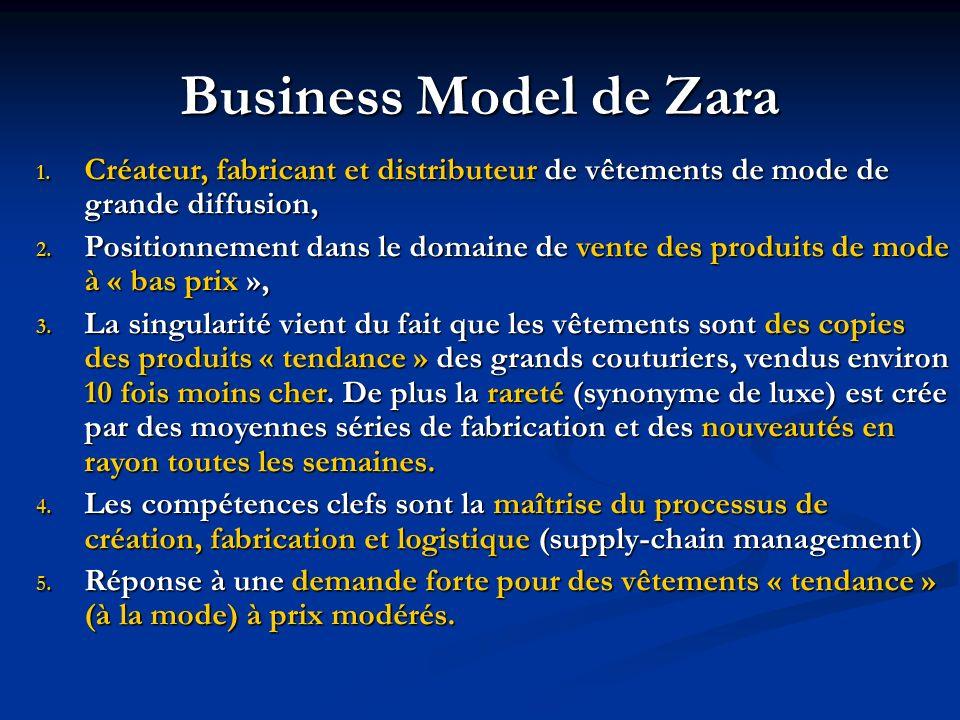 Business Model de Zara 1. Créateur, fabricant et distributeur de vêtements de mode de grande diffusion, 2. Positionnement dans le domaine de vente des