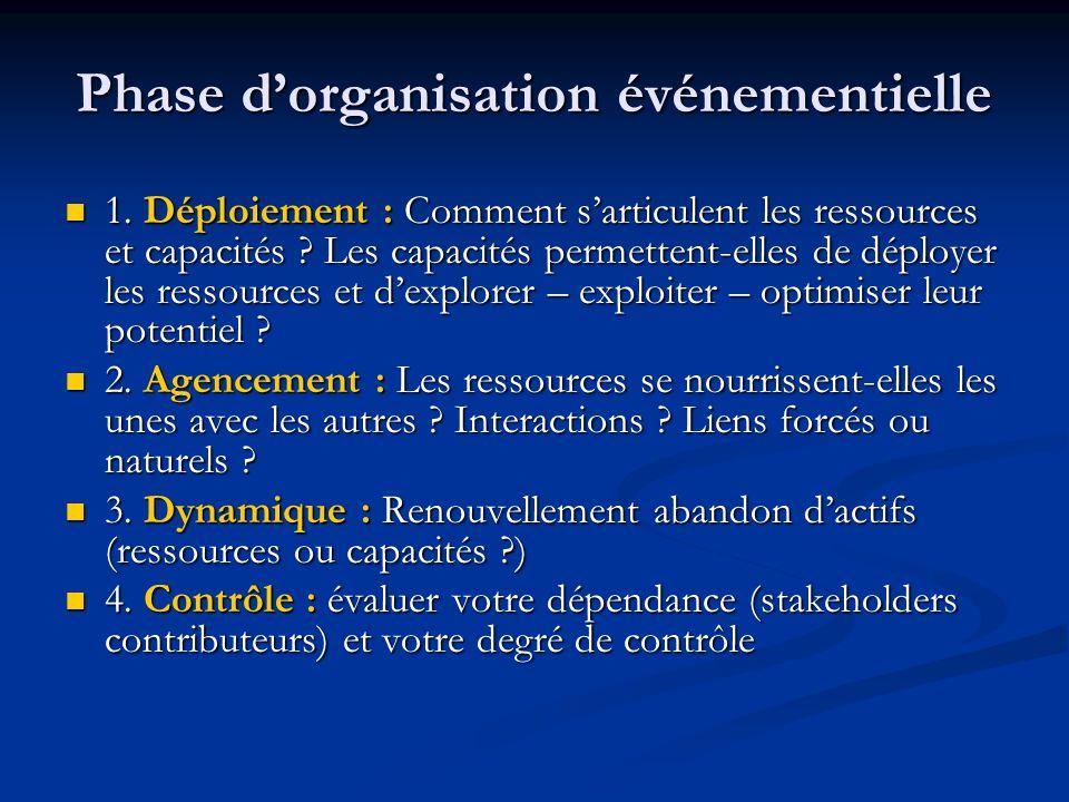 Phase dorganisation événementielle 1. Déploiement : Comment sarticulent les ressources et capacités ? Les capacités permettent-elles de déployer les r