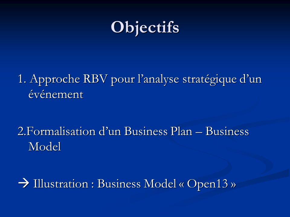 Objectifs 1. Approche RBV pour lanalyse stratégique dun événement 2.Formalisation dun Business Plan – Business Model Illustration : Business Model « O