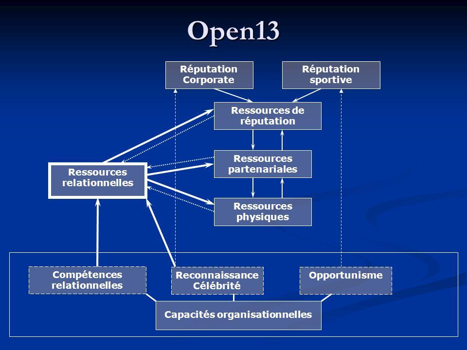 Open13 Ressources physiques Ressources de réputation Ressources partenariales Ressources relationnelles Capacités organisationnelles Réputation Corporate Réputation sportive Compétences relationnelles Reconnaissance Célébrité Opportunisme