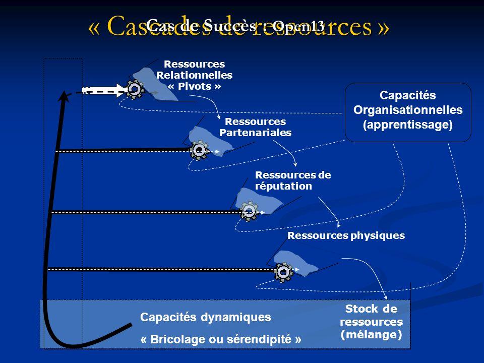 « Cascades de ressources » Stock de ressources (mélange) Ressources Relationnelles « Pivots » Ressources Partenariales Ressources de réputation Ressources physiques Capacités Organisationnelles (apprentissage) Cas de Succès : Open13 Capacités dynamiques « Bricolage ou sérendipité »