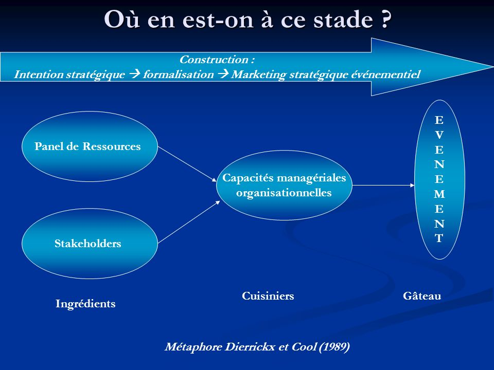 Identification des actifs événementiels 1.Identifier les Stakeholders 2.