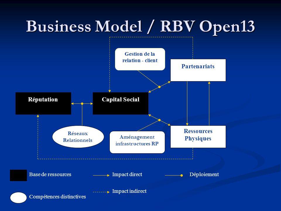 Business Model / RBV Open13 RéputationCapital Social Partenariats Ressources Physiques Réseaux Relationnels Aménagement infrastructures RP Gestion de la relation - client Base de ressources Impact indirect Impact directDéploiement Compétences distinctives