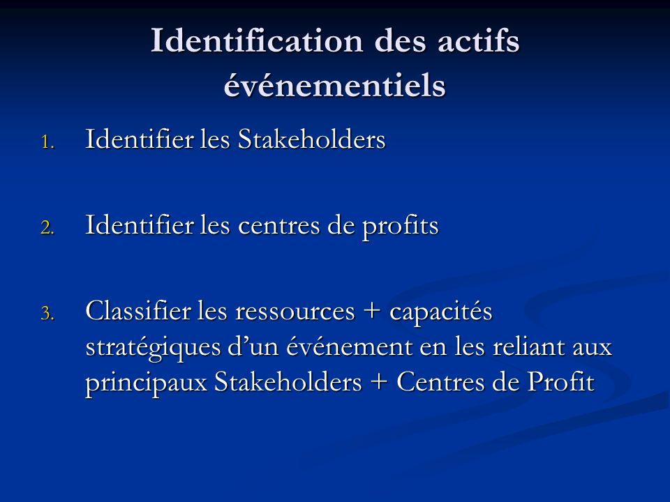 Identification des actifs événementiels 1. Identifier les Stakeholders 2. Identifier les centres de profits 3. Classifier les ressources + capacités s