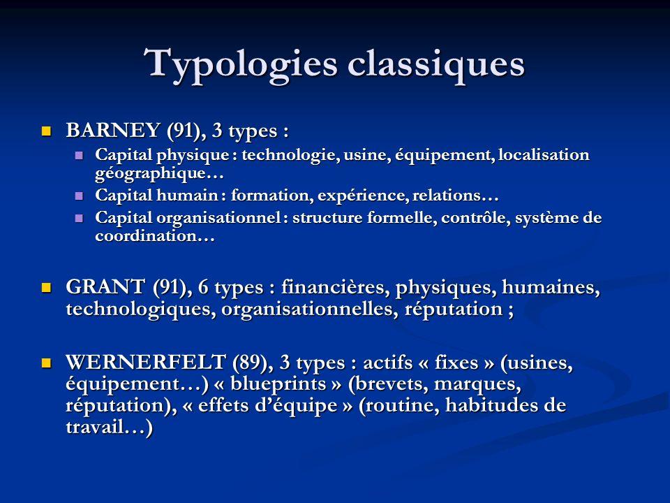Typologies classiques BARNEY (91), 3 types : BARNEY (91), 3 types : Capital physique : technologie, usine, équipement, localisation géographique… Capi