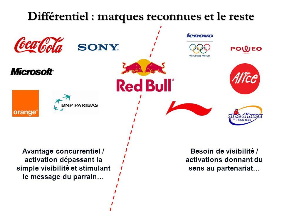 Différentiel : marques reconnues et le reste Avantage concurrentiel / activation dépassant la simple visibilité et stimulant le message du parrain… Be