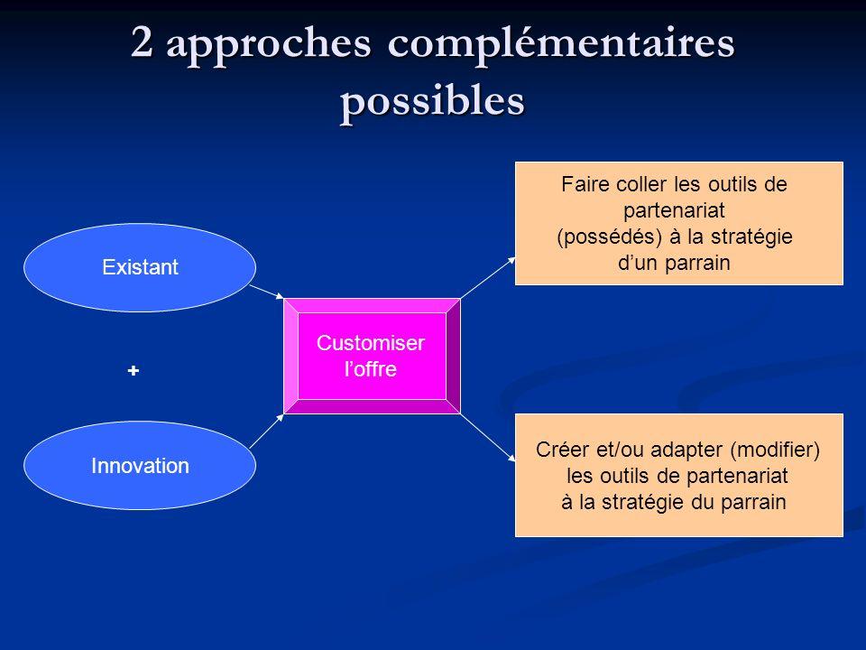 2 approches complémentaires possibles Existant Innovation Faire coller les outils de partenariat (possédés) à la stratégie dun parrain Créer et/ou ada