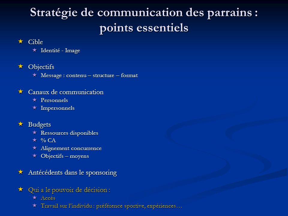 Stratégie de communication des parrains : points essentiels Cible Cible Identité - Image Identité - Image Objectifs Objectifs Message : contenu – stru