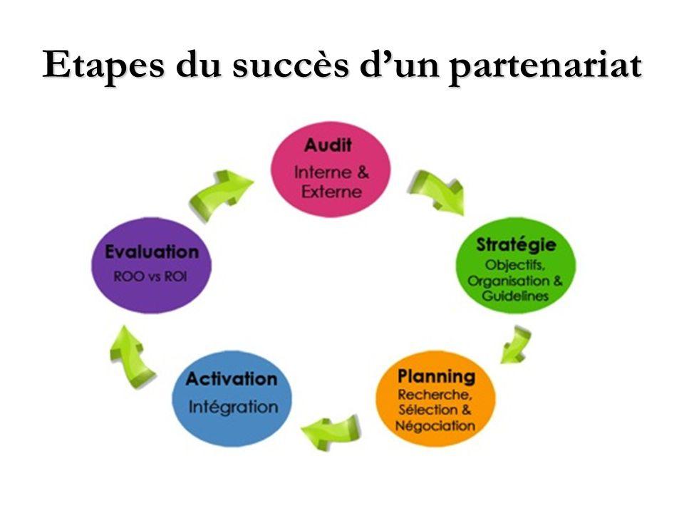 Etapes du succès dun partenariat
