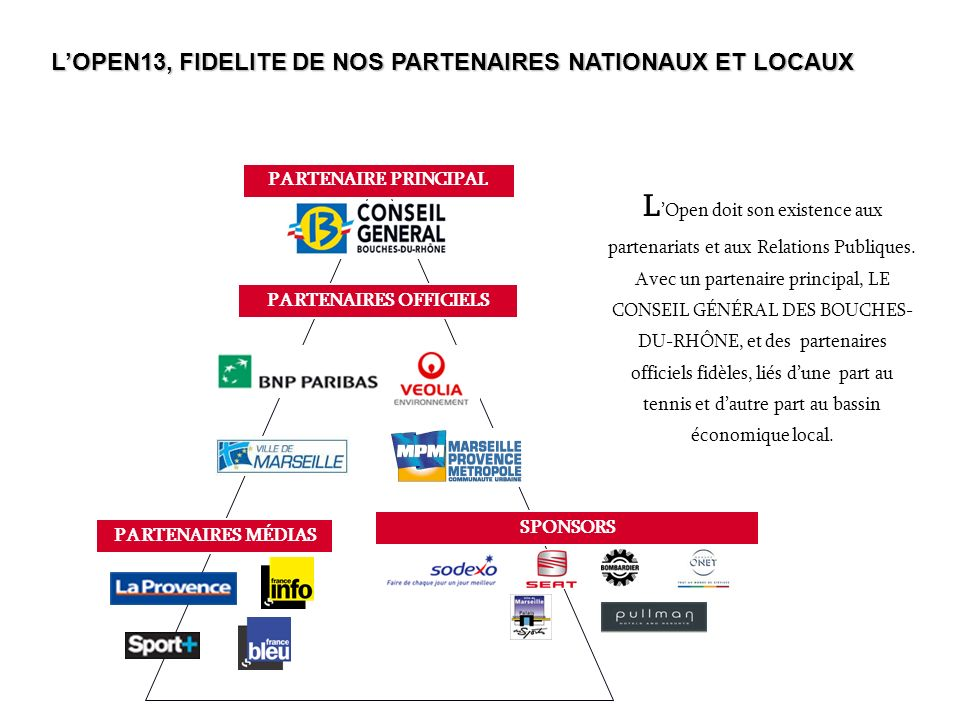 PARTENAIRES OFFICIELS PARTENAIRE PRINCIPAL SPONSORS PARTENAIRES MÉDIAS L Open doit son existence aux partenariats et aux Relations Publiques. Avec un