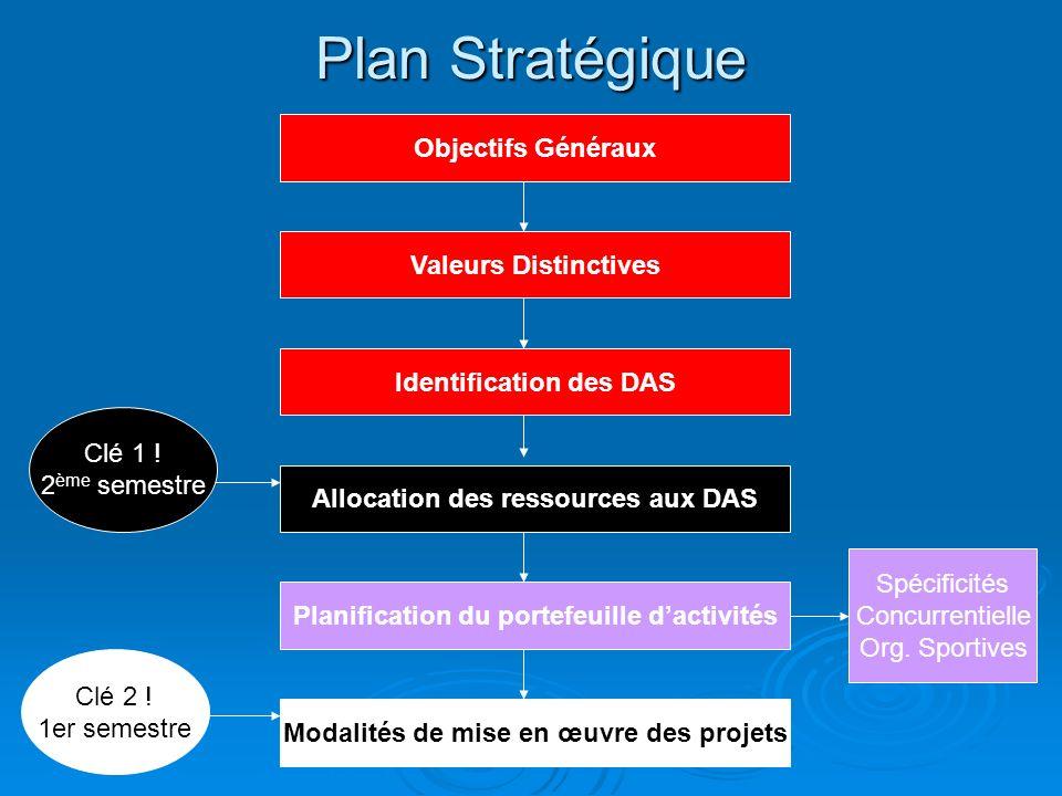 Plan Stratégique Objectifs Généraux Valeurs Distinctives Identification des DAS Allocation des ressources aux DAS Planification du portefeuille dactivités Modalités de mise en œuvre des projets Clé 1 .