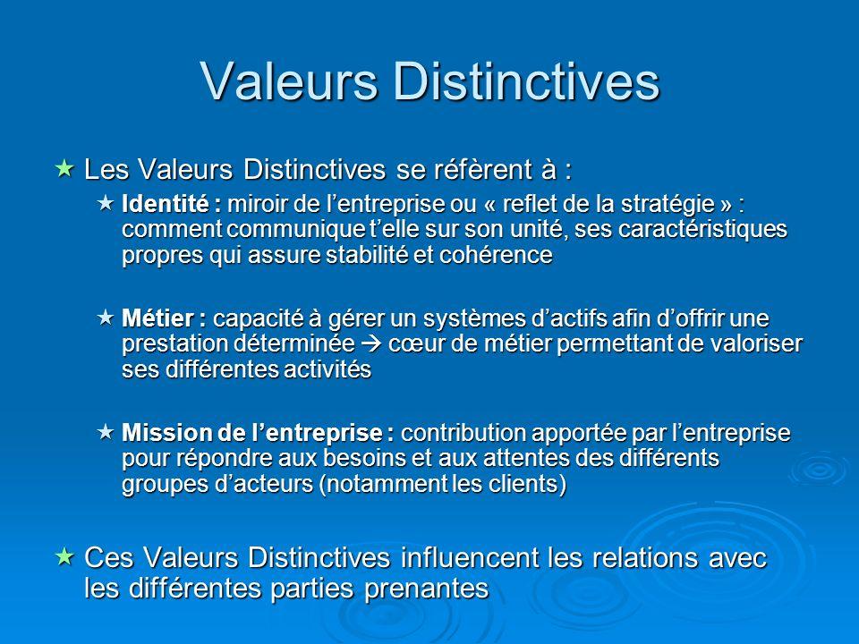 Valeurs Distinctives Les Valeurs Distinctives se réfèrent à : Les Valeurs Distinctives se réfèrent à : Identité : miroir de lentreprise ou « reflet de la stratégie » : comment communique telle sur son unité, ses caractéristiques propres qui assure stabilité et cohérence Identité : miroir de lentreprise ou « reflet de la stratégie » : comment communique telle sur son unité, ses caractéristiques propres qui assure stabilité et cohérence Métier : capacité à gérer un systèmes dactifs afin doffrir une prestation déterminée cœur de métier permettant de valoriser ses différentes activités Métier : capacité à gérer un systèmes dactifs afin doffrir une prestation déterminée cœur de métier permettant de valoriser ses différentes activités Mission de lentreprise : contribution apportée par lentreprise pour répondre aux besoins et aux attentes des différents groupes dacteurs (notamment les clients) Mission de lentreprise : contribution apportée par lentreprise pour répondre aux besoins et aux attentes des différents groupes dacteurs (notamment les clients) Ces Valeurs Distinctives influencent les relations avec les différentes parties prenantes Ces Valeurs Distinctives influencent les relations avec les différentes parties prenantes