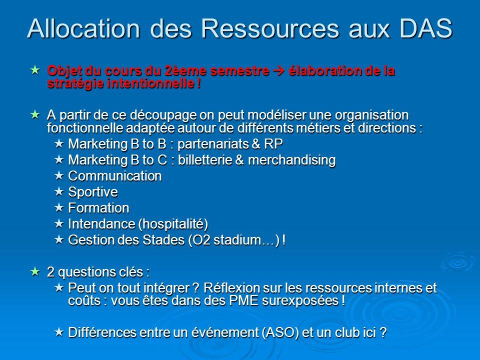 Allocation des Ressources aux DAS Objet du cours du 2èeme semestre élaboration de la stratégie intentionnelle .