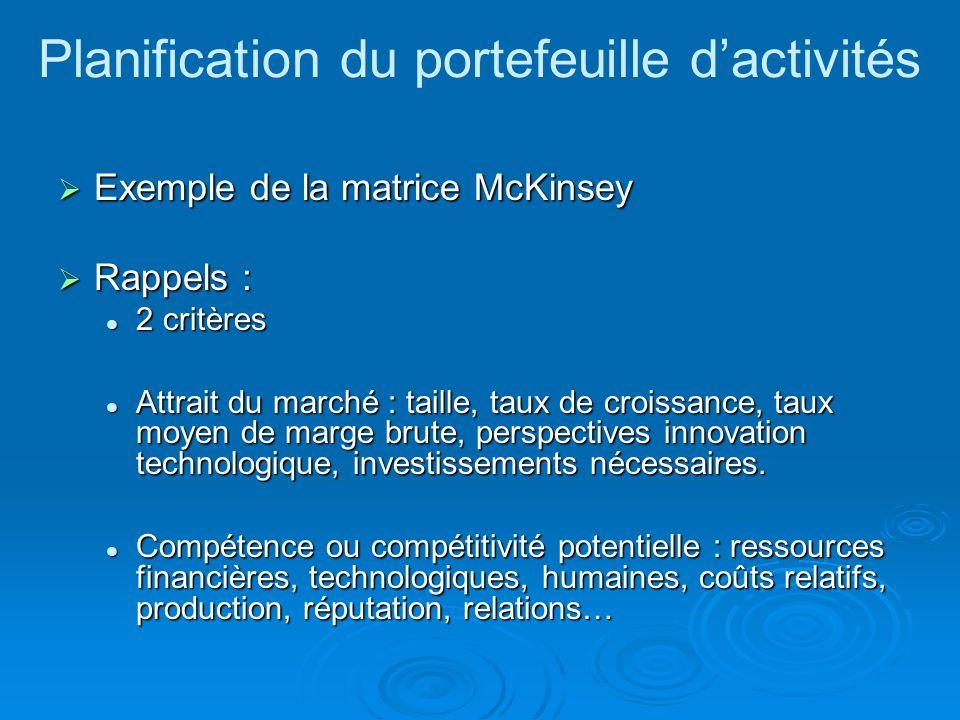 Planification du portefeuille dactivités Exemple de la matrice McKinsey Exemple de la matrice McKinsey Rappels : Rappels : 2 critères 2 critères Attrait du marché : taille, taux de croissance, taux moyen de marge brute, perspectives innovation technologique, investissements nécessaires.