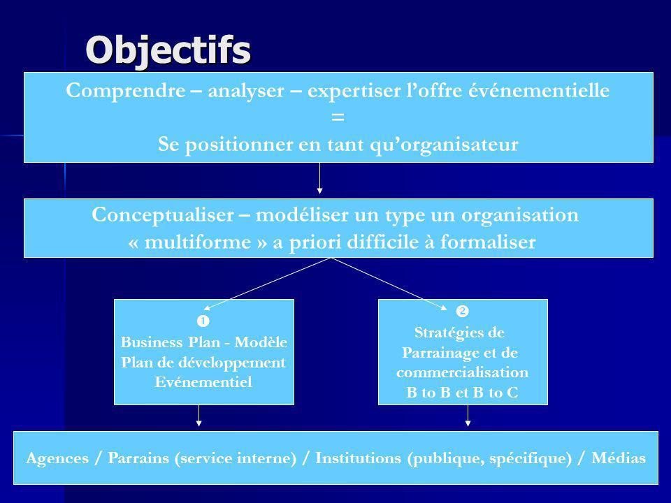 FIT (S-C-P) ou INTENT (RBV) pour létude des organisations événementielles ?