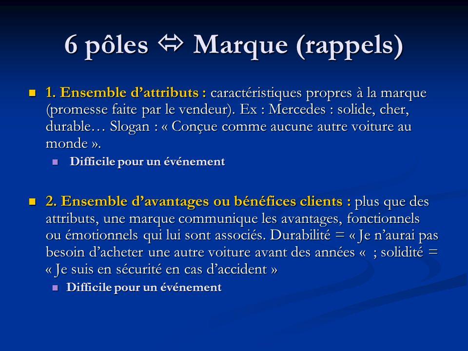 6 pôles Marque (rappels) 1. Ensemble dattributs : caractéristiques propres à la marque (promesse faite par le vendeur). Ex : Mercedes : solide, cher,