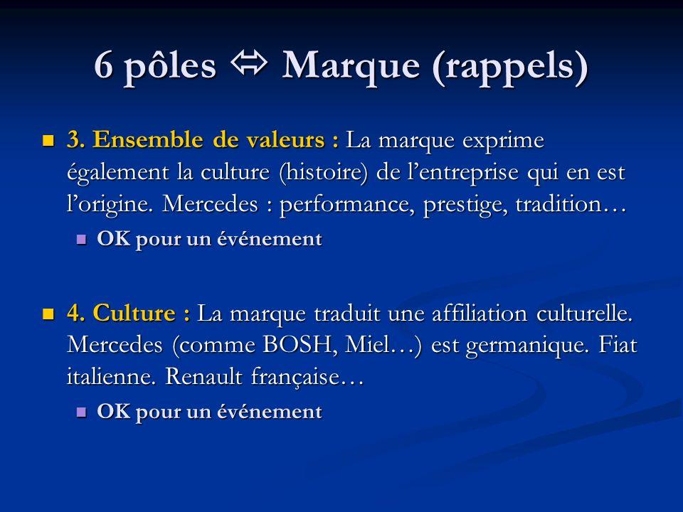 6 pôles Marque (rappels) 3. Ensemble de valeurs : La marque exprime également la culture (histoire) de lentreprise qui en est lorigine. Mercedes : per