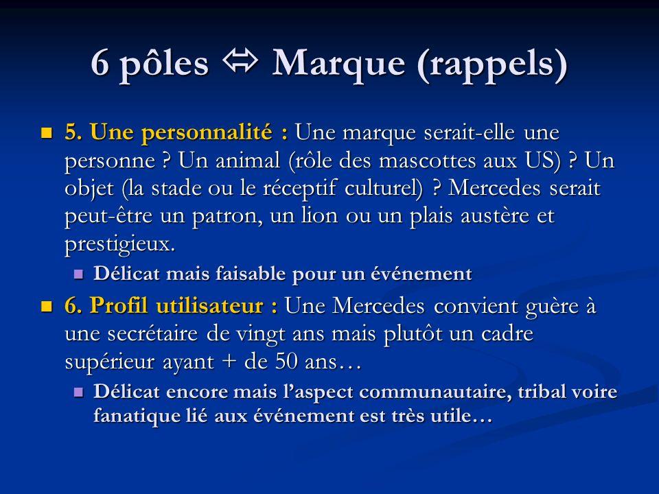 6 pôles Marque (rappels) 5. Une personnalité : Une marque serait-elle une personne ? Un animal (rôle des mascottes aux US) ? Un objet (la stade ou le