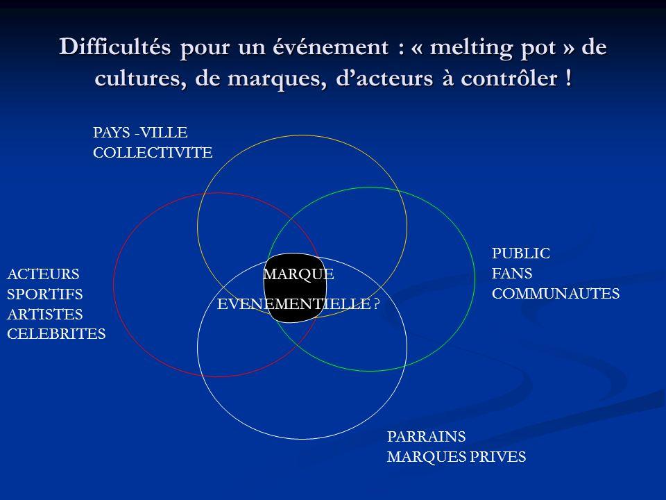 Difficultés pour un événement : « melting pot » de cultures, de marques, dacteurs à contrôler ! ACTEURS SPORTIFS ARTISTES CELEBRITES PAYS -VILLE COLLE