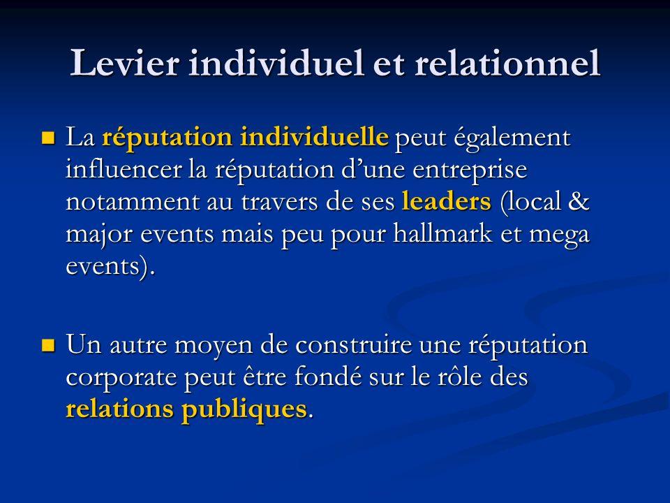 Levier individuel et relationnel La réputation individuelle peut également influencer la réputation dune entreprise notamment au travers de ses leader