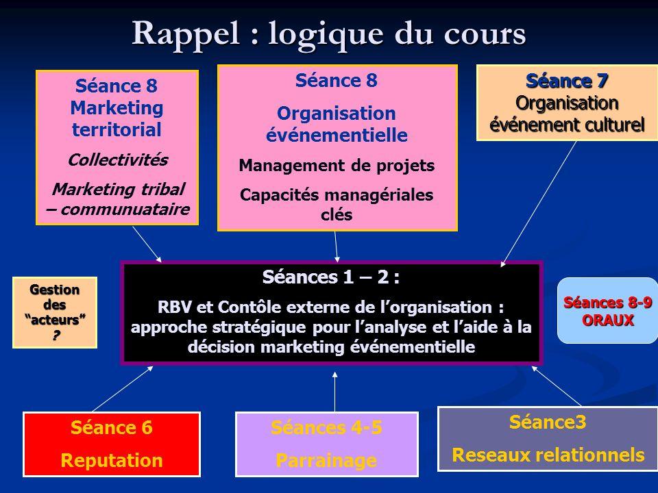 Rappel : logique du cours Séances 1 – 2 : RBV et Contôle externe de lorganisation : approche stratégique pour lanalyse et laide à la décision marketin