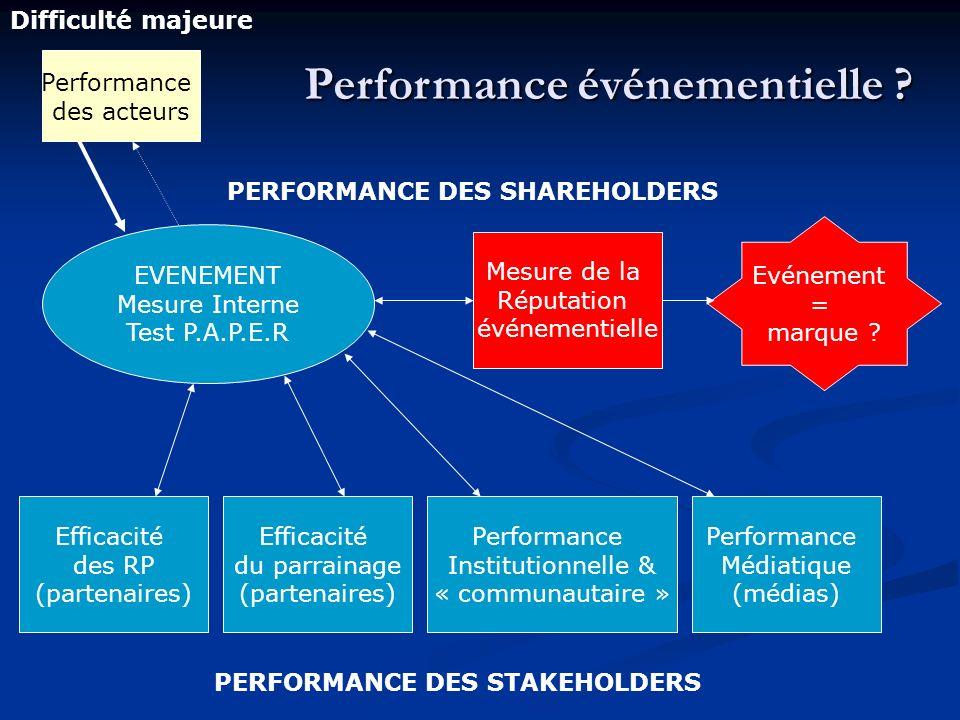 Performance événementielle ? EVENEMENT Mesure Interne Test P.A.P.E.R Efficacité du parrainage (partenaires) Efficacité des RP (partenaires) Mesure de