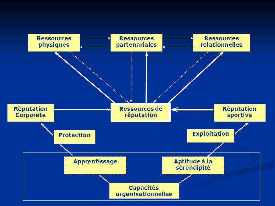 Ressources physiques Ressources relationnelles Ressources partenariales Ressources de réputation Capacités organisationnelles Réputation Corporate Rép