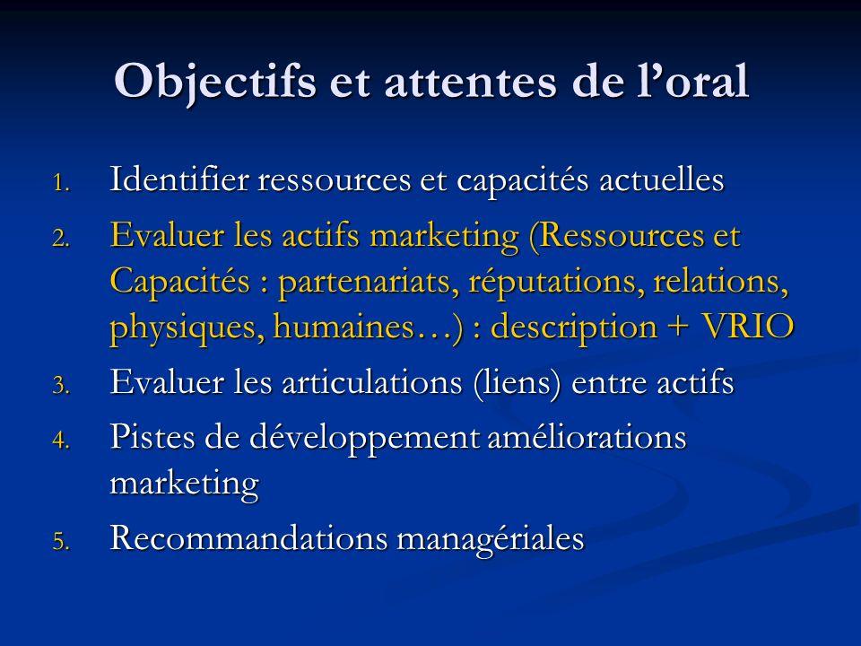Objectifs et attentes de loral 1. Identifier ressources et capacités actuelles 2. Evaluer les actifs marketing (Ressources et Capacités : partenariats