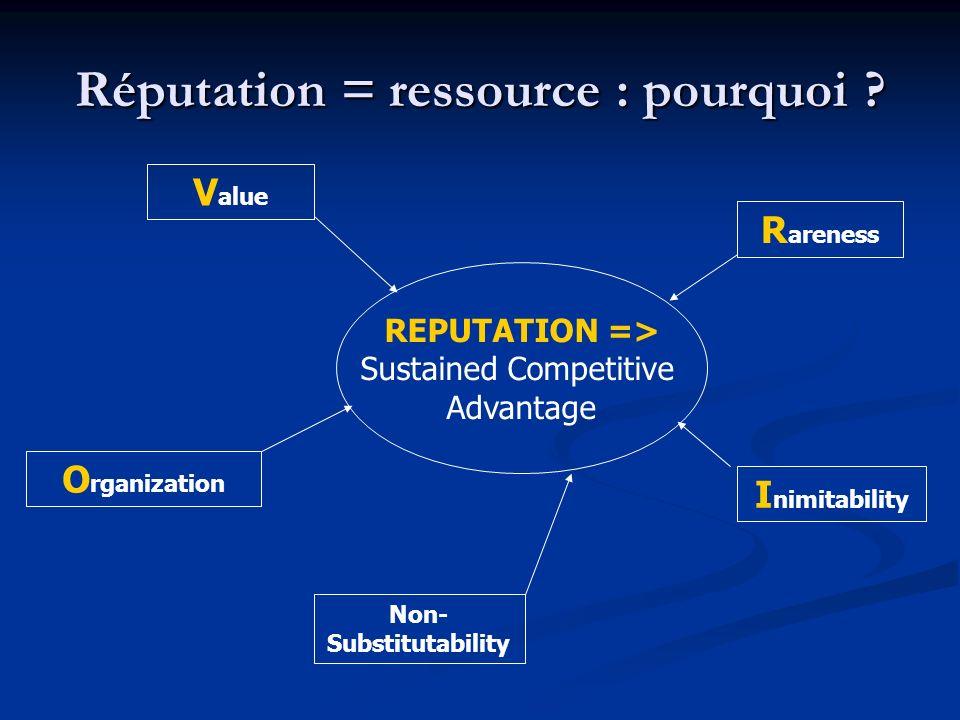 Réputation = ressource : pourquoi ? REPUTATION => Sustained Competitive Advantage V alue R areness I nimitability Non- Substitutability O rganization