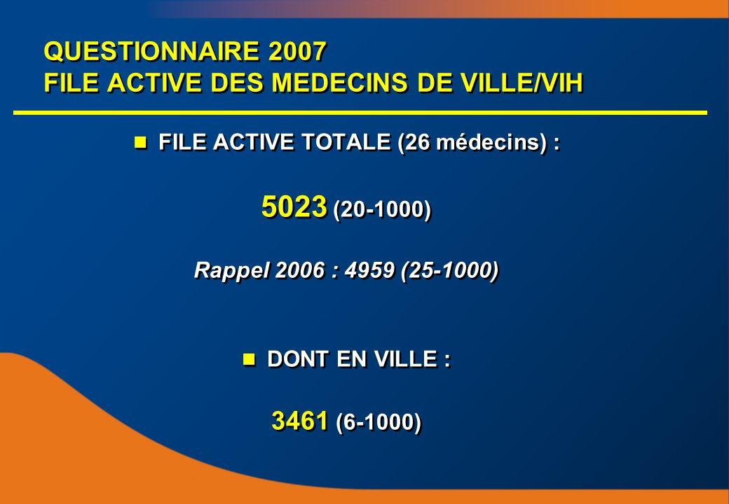 QUESTIONNAIRE 2007 FILE ACTIVE DES MEDECINS DE VILLE/VIH FILE ACTIVE TOTALE (26 médecins) : 5023 (20-1000) Rappel 2006 : 4959 (25-1000) DONT EN VILLE : 3461 (6-1000) FILE ACTIVE TOTALE (26 médecins) : 5023 (20-1000) Rappel 2006 : 4959 (25-1000) DONT EN VILLE : 3461 (6-1000)