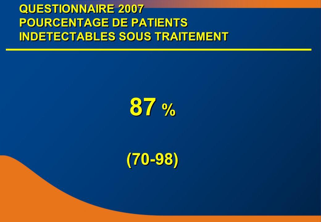 QUESTIONNAIRE 2007 POURCENTAGE DE PATIENTS INDETECTABLES SOUS TRAITEMENT 87 % (70-98) 87 % (70-98)