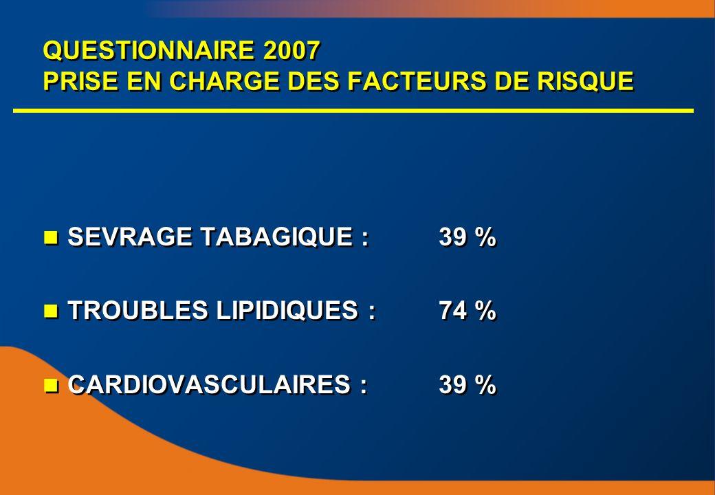 QUESTIONNAIRE 2007 PRISE EN CHARGE DES FACTEURS DE RISQUE SEVRAGE TABAGIQUE :39 % TROUBLES LIPIDIQUES : 74 % CARDIOVASCULAIRES :39 % SEVRAGE TABAGIQUE :39 % TROUBLES LIPIDIQUES : 74 % CARDIOVASCULAIRES :39 %