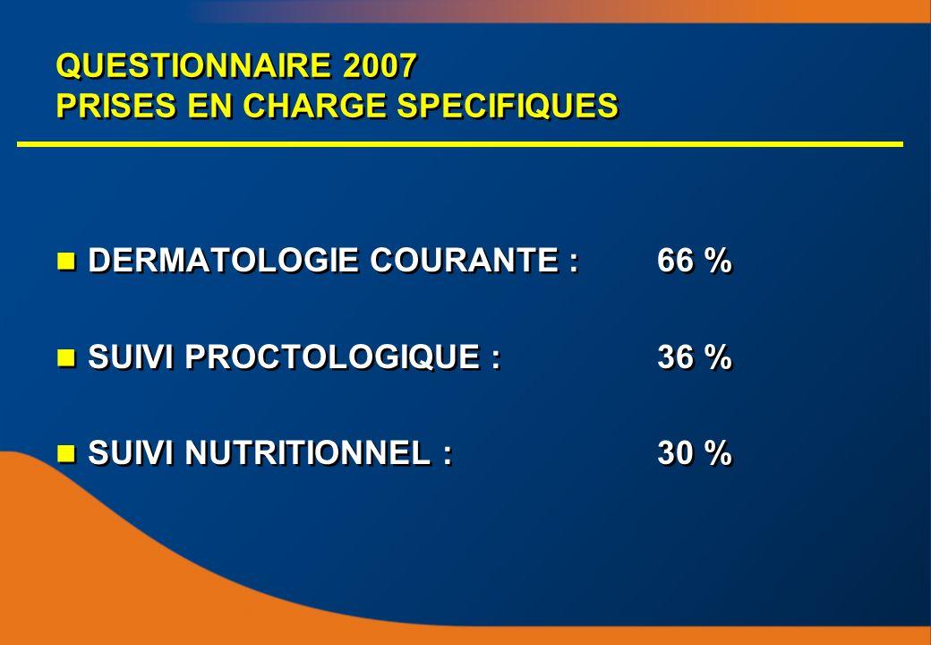 QUESTIONNAIRE 2007 PRISES EN CHARGE SPECIFIQUES DERMATOLOGIE COURANTE :66 % SUIVI PROCTOLOGIQUE :36 % SUIVI NUTRITIONNEL :30 % DERMATOLOGIE COURANTE :66 % SUIVI PROCTOLOGIQUE :36 % SUIVI NUTRITIONNEL :30 %