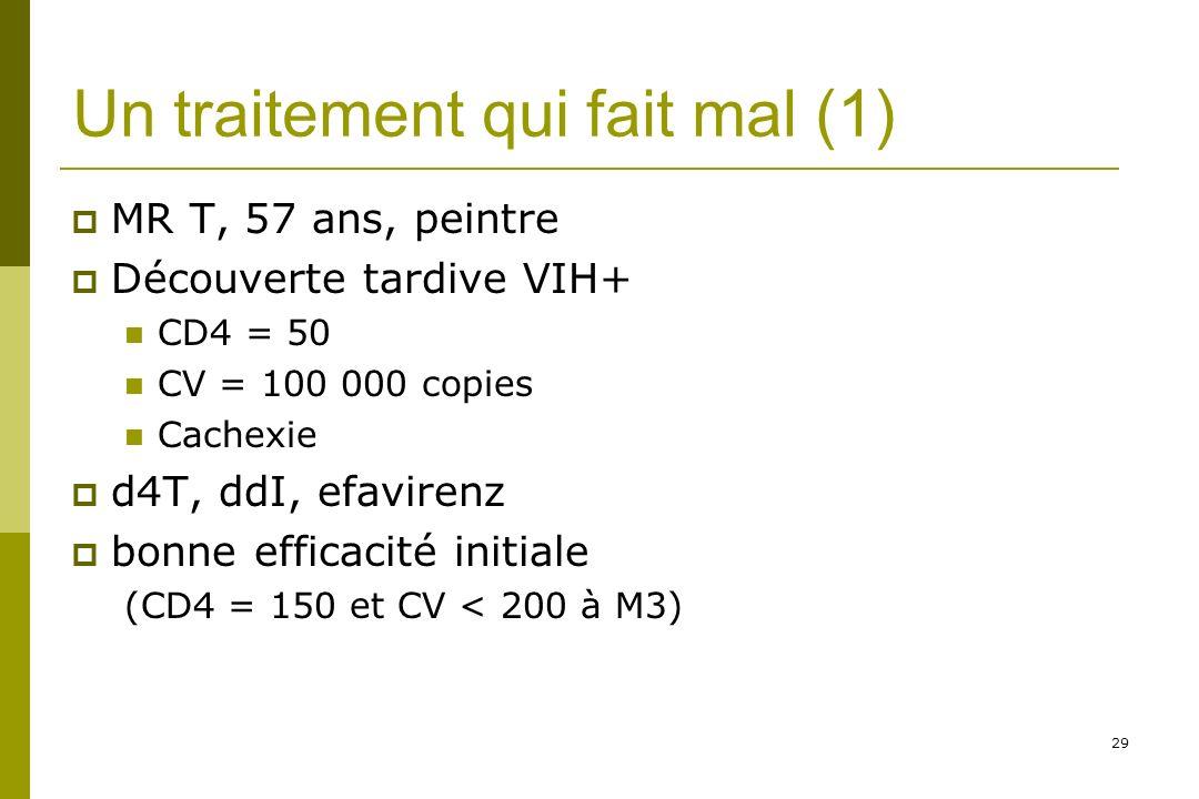 29 Un traitement qui fait mal (1) MR T, 57 ans, peintre Découverte tardive VIH+ CD4 = 50 CV = 100 000 copies Cachexie d4T, ddI, efavirenz bonne efficacité initiale (CD4 = 150 et CV < 200 à M3)