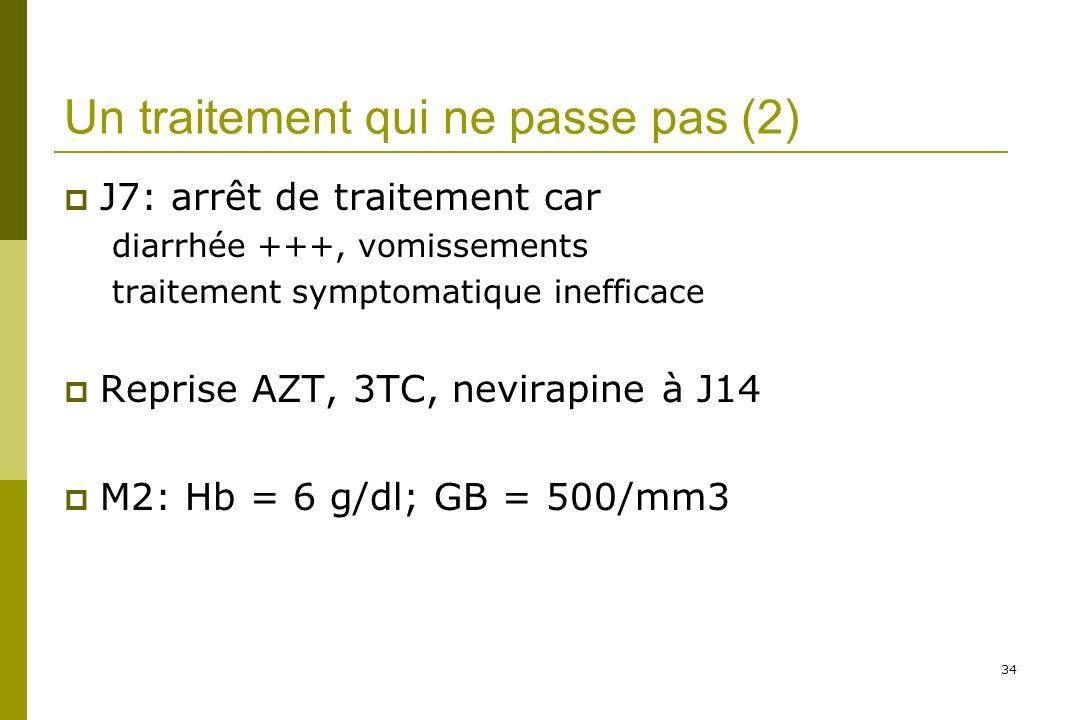 34 Un traitement qui ne passe pas (2) J7: arrêt de traitement car diarrhée +++, vomissements traitement symptomatique inefficace Reprise AZT, 3TC, nevirapine à J14 M2: Hb = 6 g/dl; GB = 500/mm3
