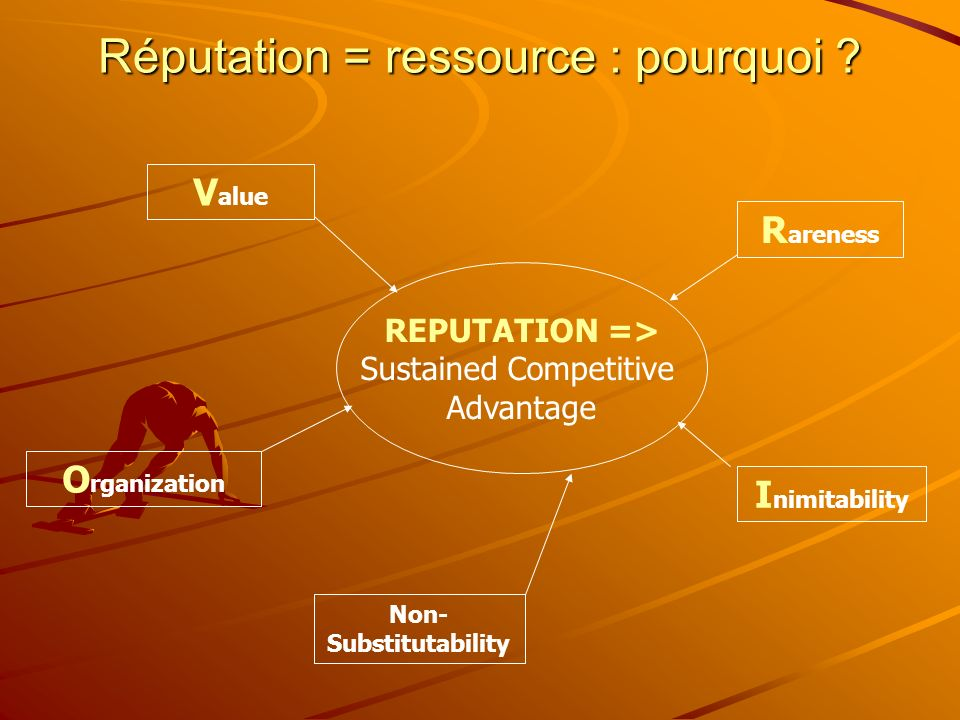 Réputation = ressource : pourquoi ? REPUTATION => Sustained Competitive Advantage V alue R areness I nimitability Non- Substitutability O rganization