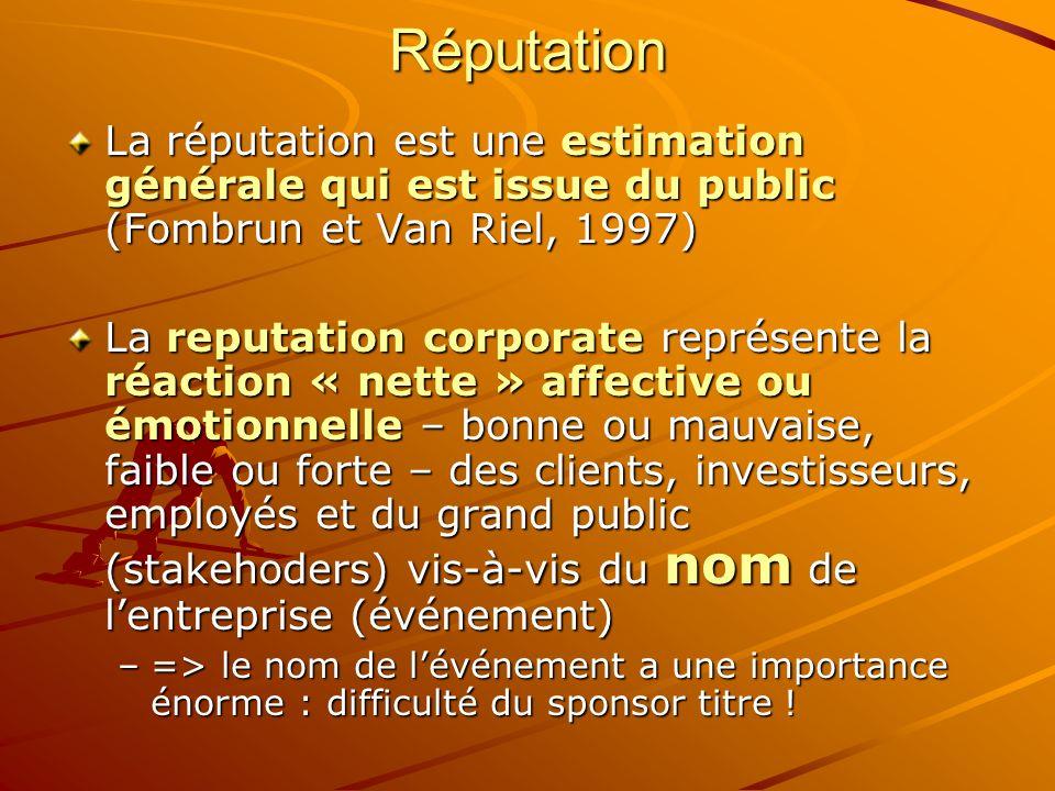 Réputation La réputation est une estimation générale qui est issue du public (Fombrun et Van Riel, 1997) La reputation corporate représente la réaction « nette » affective ou émotionnelle – bonne ou mauvaise, faible ou forte – des clients, investisseurs, employés et du grand public (stakehoders) vis-à-vis du nom de lentreprise (événement) –=> le nom de lévénement a une importance énorme : difficulté du sponsor titre !