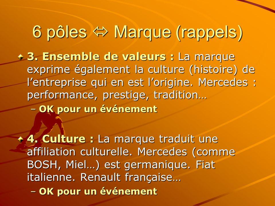 6 pôles Marque (rappels) 3.
