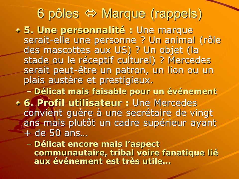 6 pôles Marque (rappels) 5.Une personnalité : Une marque serait-elle une personne .