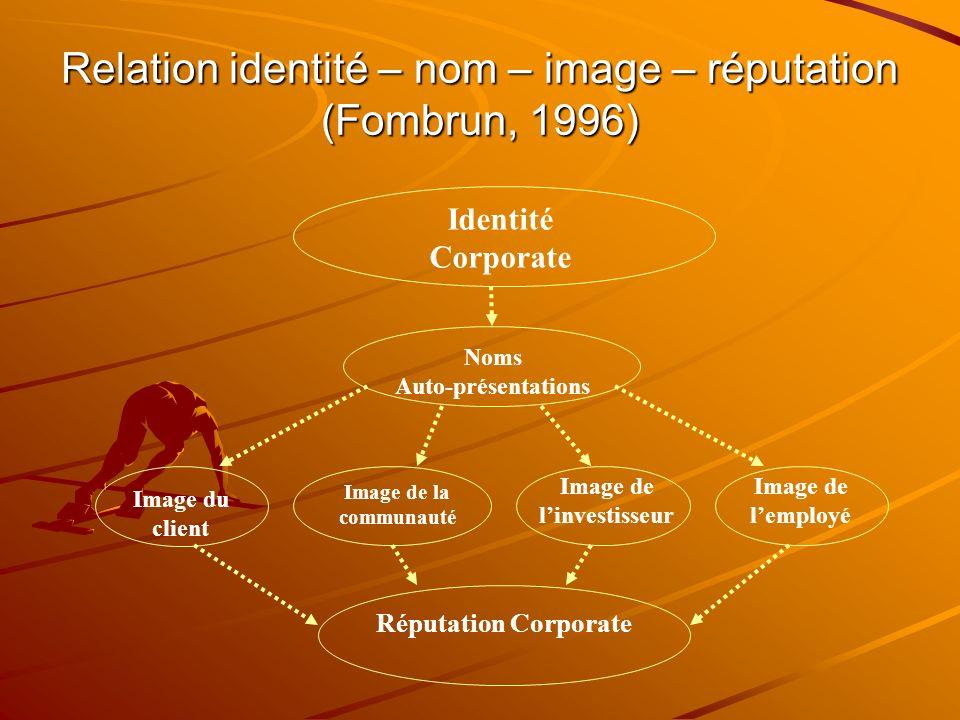Relation identité – nom – image – réputation (Fombrun, 1996) Identité Corporate Noms Auto-présentations Image de la communauté Image de linvestisseur Image de lemployé Réputation Corporate Image du client