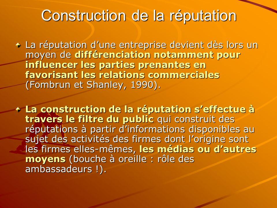 Construction de la réputation La réputation dune entreprise devient dès lors un moyen de différenciation notamment pour influencer les parties prenantes en favorisant les relations commerciales (Fombrun et Shanley, 1990).
