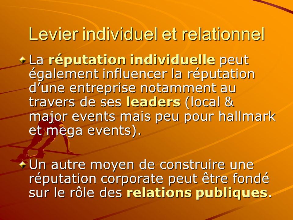 Levier individuel et relationnel La réputation individuelle peut également influencer la réputation dune entreprise notamment au travers de ses leaders (local & major events mais peu pour hallmark et mega events).