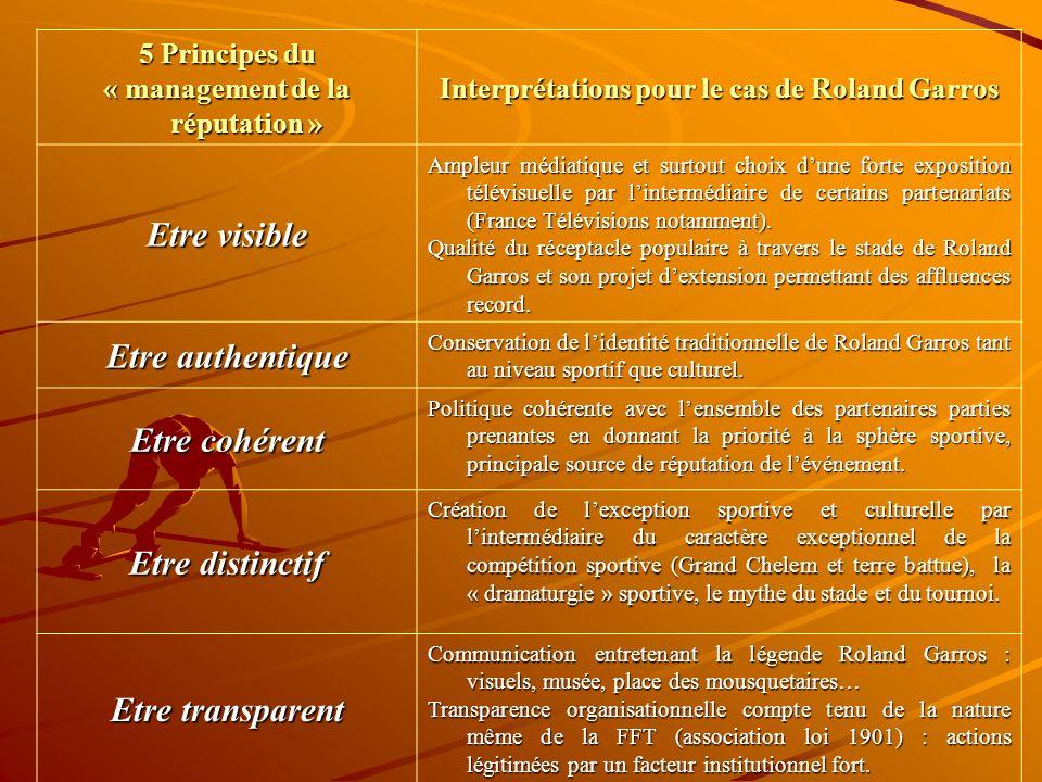 5 Principes du « management de la réputation » Interprétations pour le cas de Roland Garros Etre visible Ampleur médiatique et surtout choix dune forte exposition télévisuelle par lintermédiaire de certains partenariats (France Télévisions notamment).