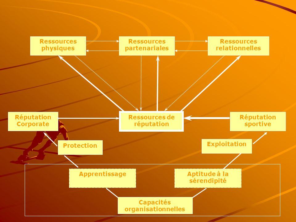 Ressources physiques Ressources relationnelles Ressources partenariales Ressources de réputation Capacités organisationnelles Réputation Corporate Réputation sportive ApprentissageAptitude à la sérendipité Protection Exploitation