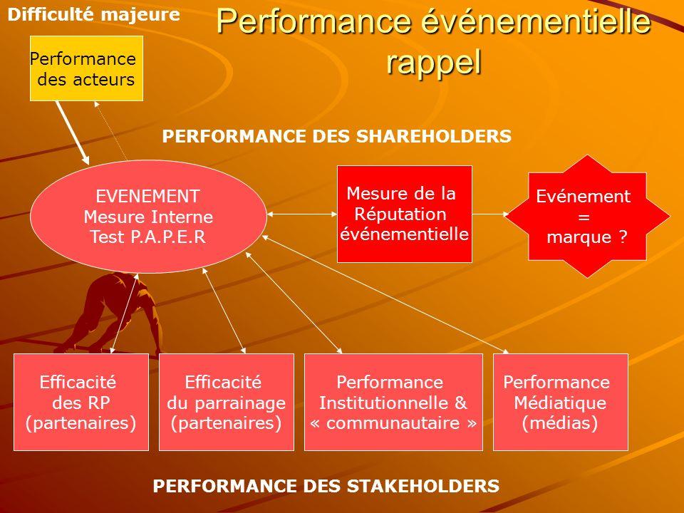 Performance événementielle rappel EVENEMENT Mesure Interne Test P.A.P.E.R Efficacité du parrainage (partenaires) Efficacité des RP (partenaires) Mesure de la Réputation événementielle Performance Institutionnelle & « communautaire » Performance Médiatique (médias) Evénement = marque .