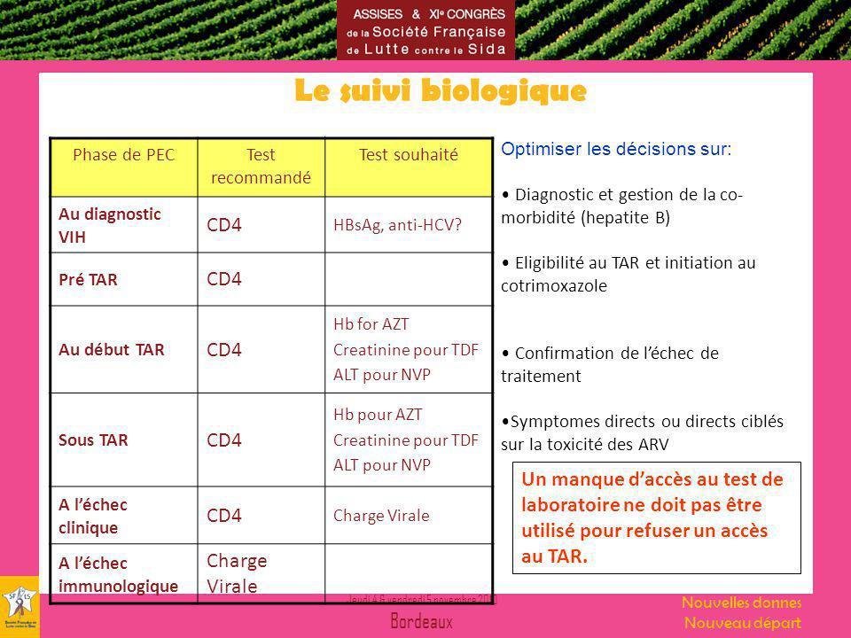 Jeudi 4 & vendredi 5 novembre 2010 Bordeaux Nouvelles donnes Nouveau départ Le suivi biologique Optimiser les décisions sur: Diagnostic et gestion de la co- morbidité (hepatite B) Eligibilité au TAR et initiation au cotrimoxazole Confirmation de léchec de traitement Symptomes directs ou directs ciblés sur la toxicité des ARV Phase de PECTest recommandé Test souhaité Au diagnostic VIH CD4 HBsAg, anti-HCV.